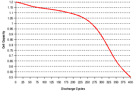 Typical battery discharge curve