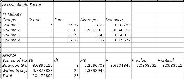 Multiple Sample Tests