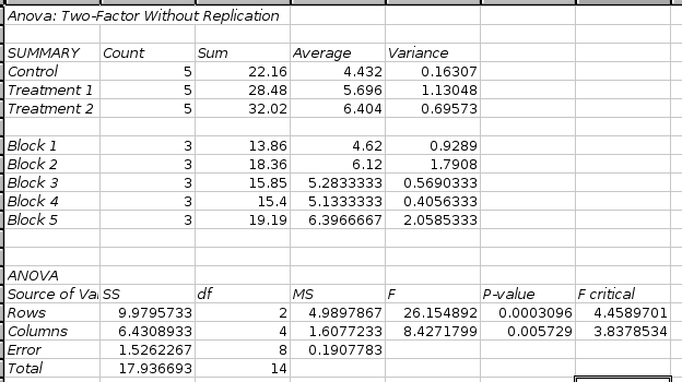 Two factor anova with replication | real statistics using excel.